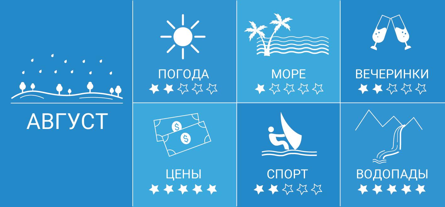Инфографика: Гоа в августе
