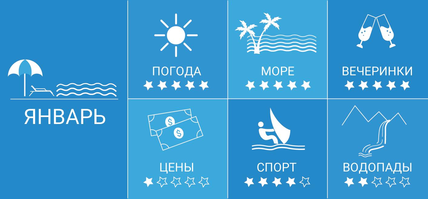 Инфографика — Гоа в январе