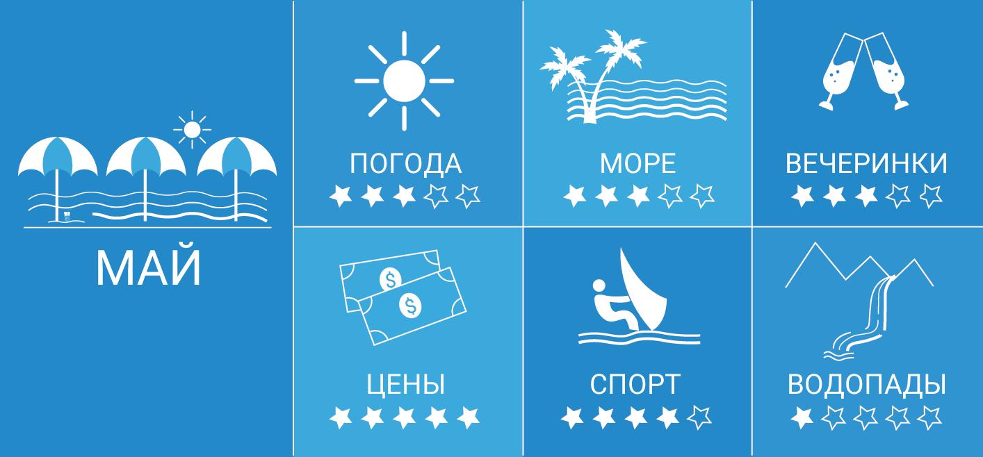 Инфографика — Гоа в мае